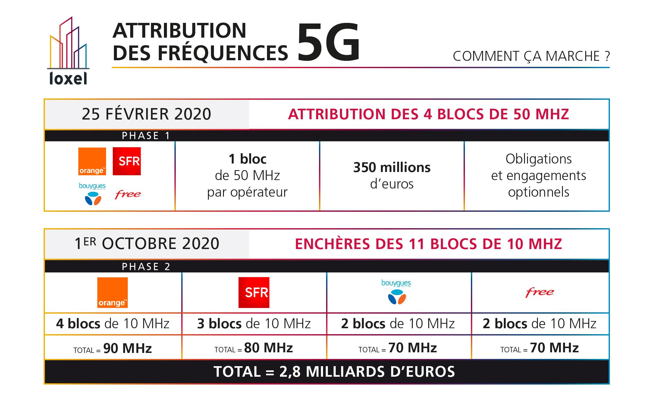 Les enchères 5G ? Comment ça marche ?